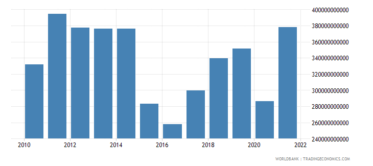 brazil imports of goods services and income bop us dollar wb data