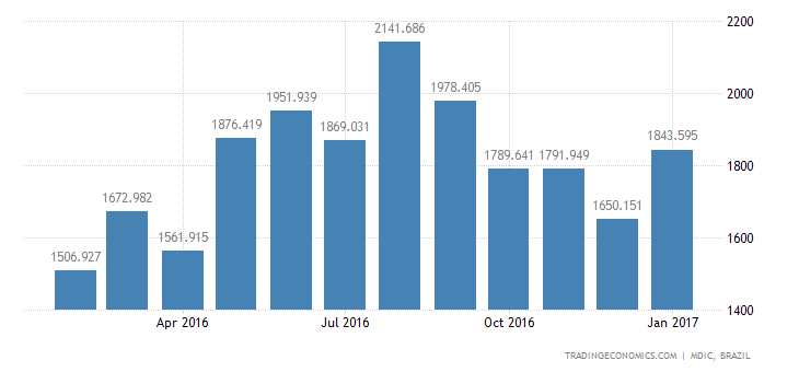 Brazil Imports of Intmdte Prds - Chemical & Pharm
