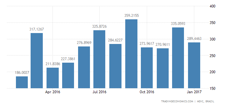 Brazil Imports of Intmdte Prds - Food Products &