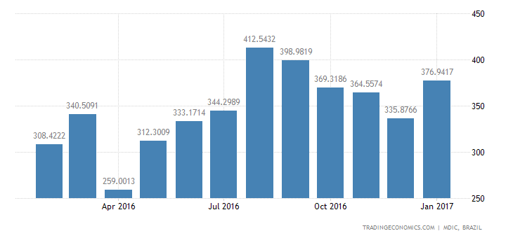 Brazil Imports of Intmdte Prds - Inedible Farm Pr