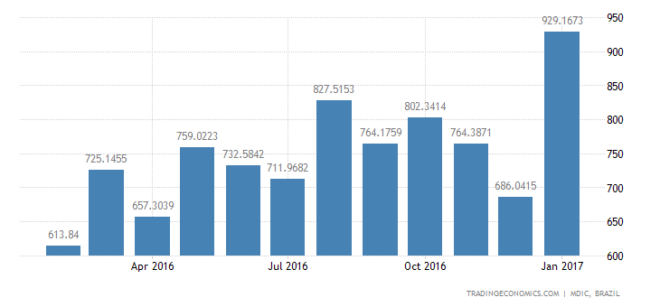 Brazil Imports of Intmdte Prds - Parts & Spare