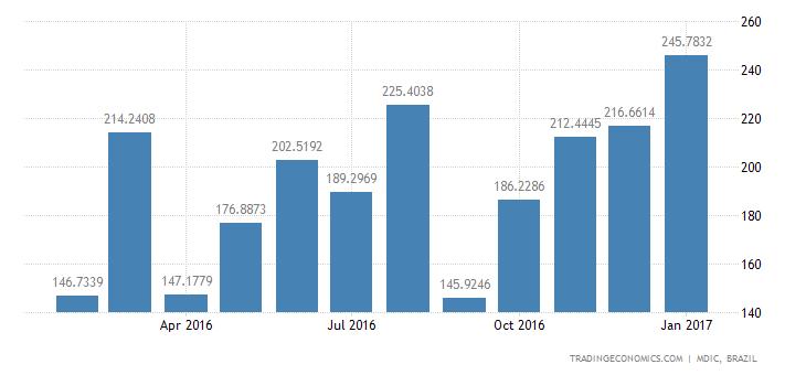 Brazil Imports (Fob): Intmdte Prds - Trnsp Eqpt, Parts & Spares