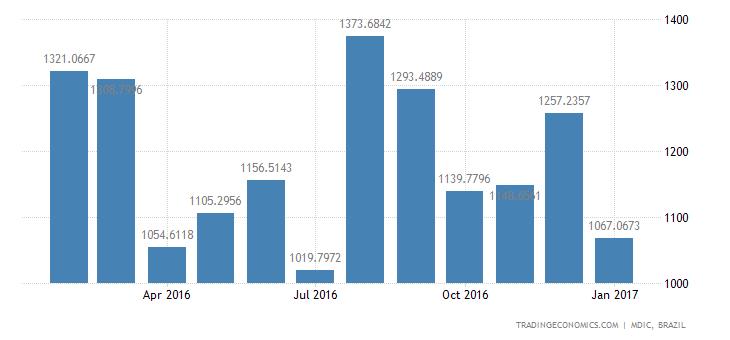 brazil imports of nondurable consumer goods