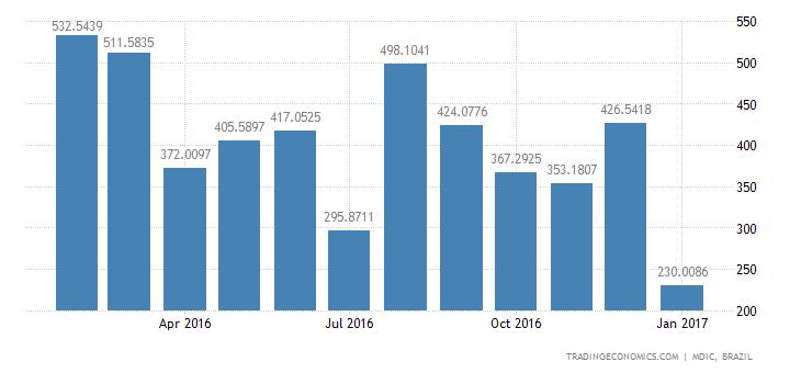 Brazil Imports of Nondurables - Pharmaceutical Pr