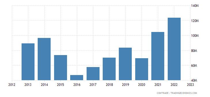 brazil imports pakistan