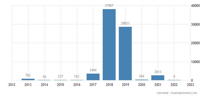 brazil imports palau