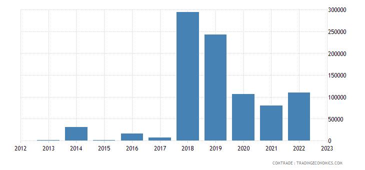 brazil imports papua new guinea