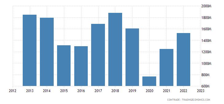 brazil imports peru