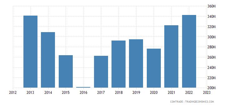 brazil imports philippines