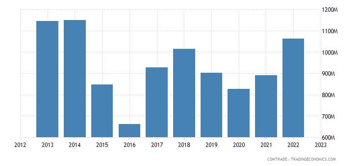 brazil imports portugal