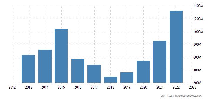 brazil imports qatar