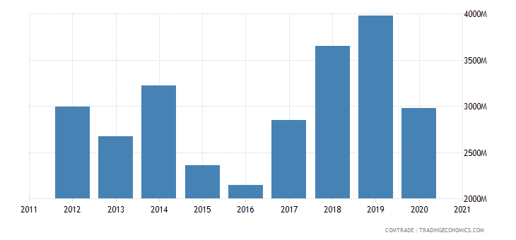 brazil imports russia