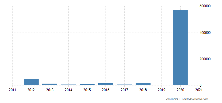 brazil imports rwanda