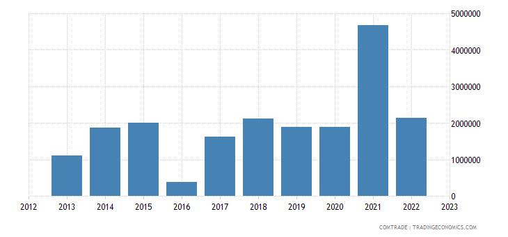 brazil imports samoa