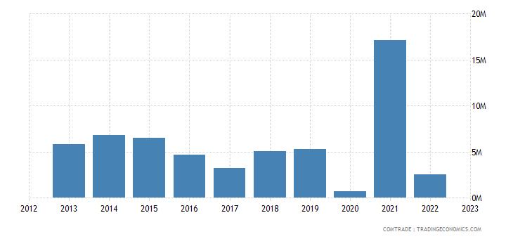 brazil imports senegal