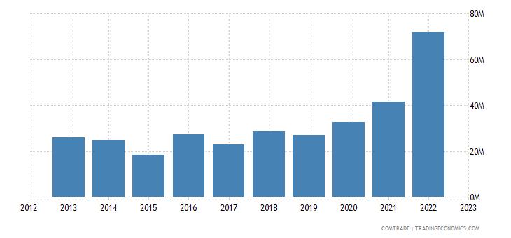 brazil imports serbia
