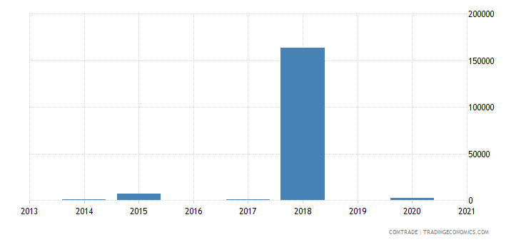brazil imports seychelles articles iron steel
