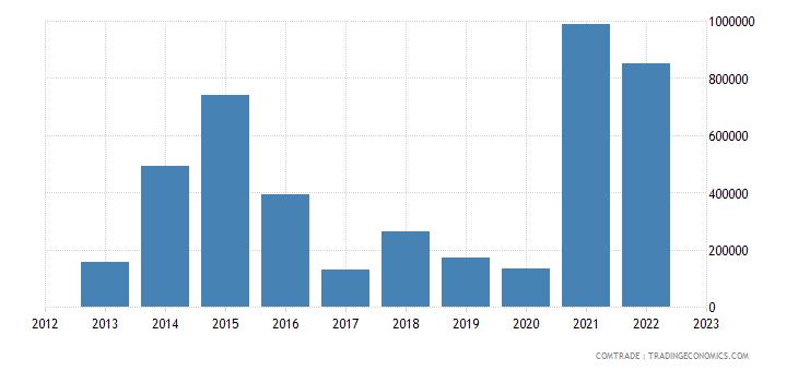 brazil imports seychelles