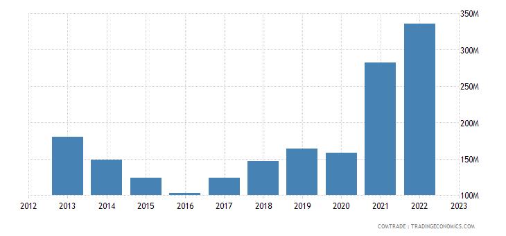 brazil imports slovakia