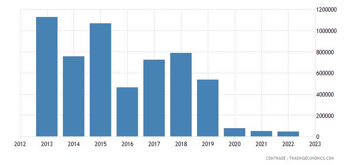 brazil imports st kitts nevis