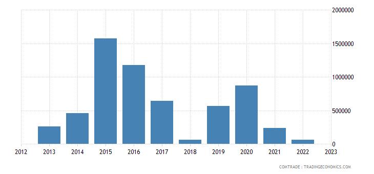 brazil imports sudan