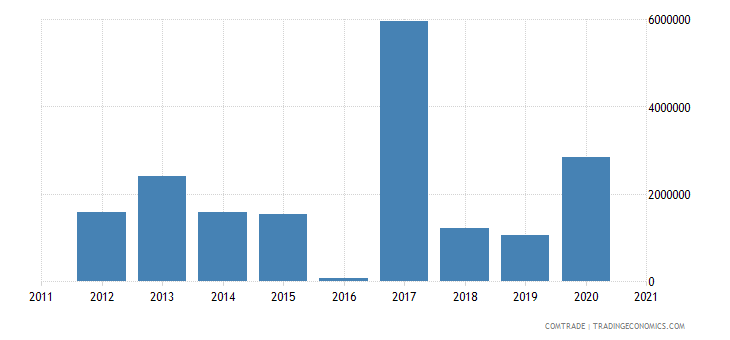 brazil imports suriname