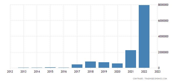 brazil imports tajikistan