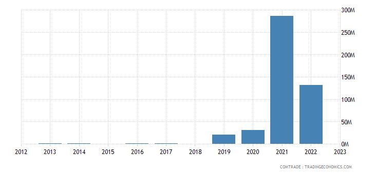 brazil imports togo