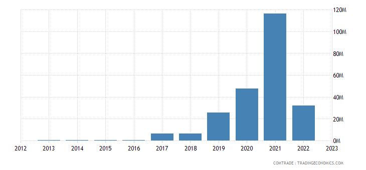 brazil imports turkmenistan