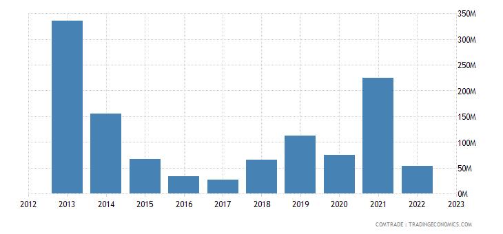 brazil imports ukraine