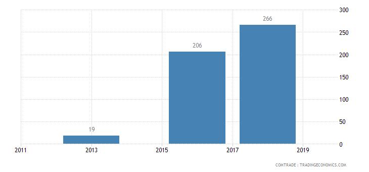 brazil imports vanuatu articles iron steel