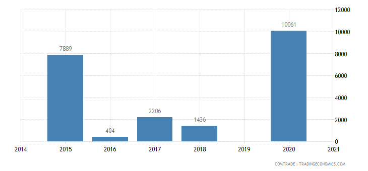 brazil imports western sahara