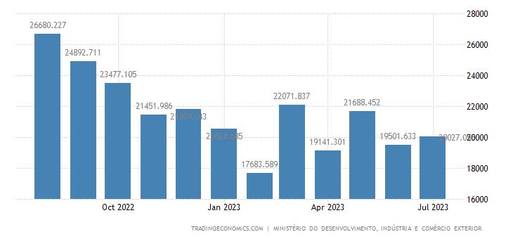 Brazil Imports