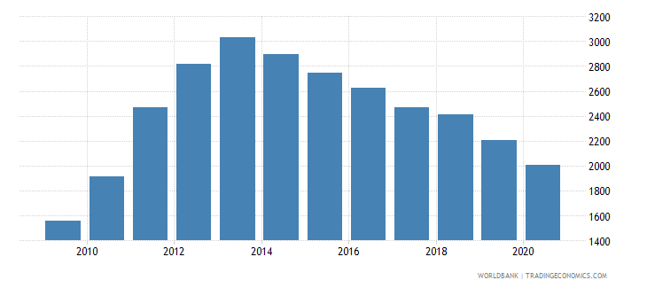 brazil industrial design applications nonresident by count wb data