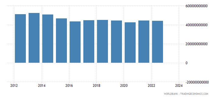 brazil industrial production constant us$ seas adj  wb data