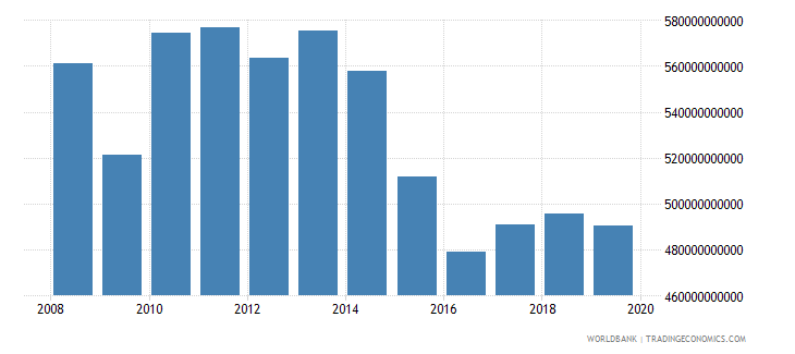 brazil industrial production constant us$ wb data
