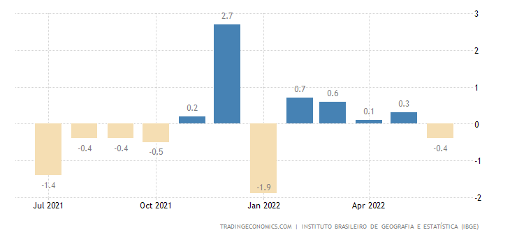 Brazil Industrial Production MoM