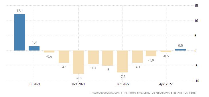 Brazil Industrial Production
