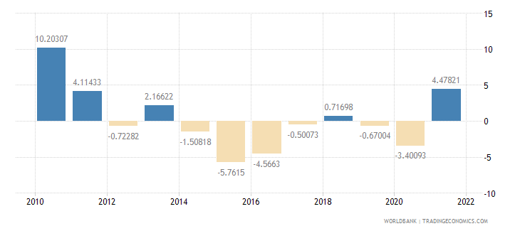 brazil industry value added annual percent growth wb data