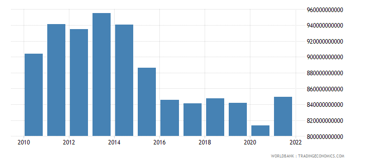 brazil industry value added constant lcu wb data