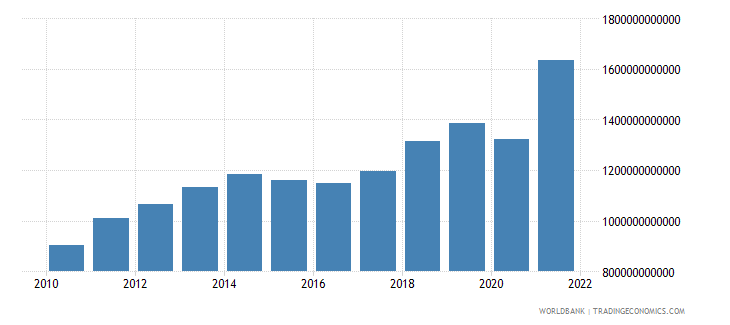 brazil industry value added current lcu wb data