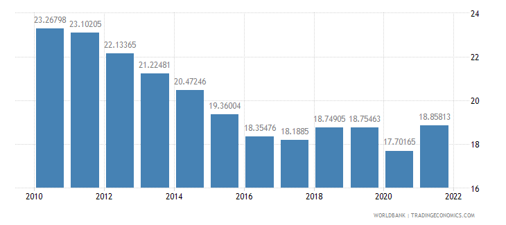 brazil industry value added percent of gdp wb data