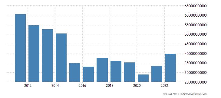 brazil industry value added us dollar wb data