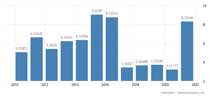 brazil inflation consumer prices annual percent wb data