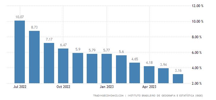 Brazil Inflation Rate | 2019 | Data | Chart | Calendar
