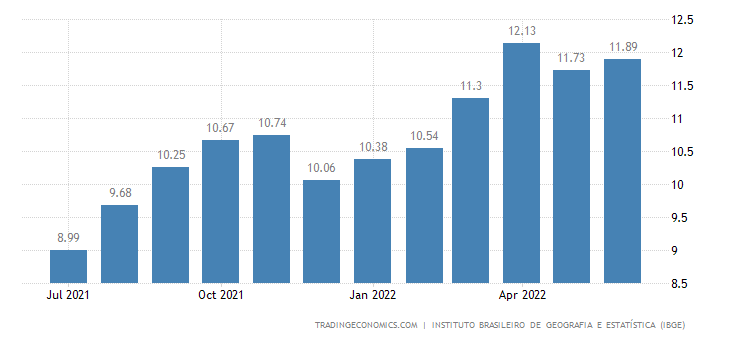 Brazil Inflation Rate
