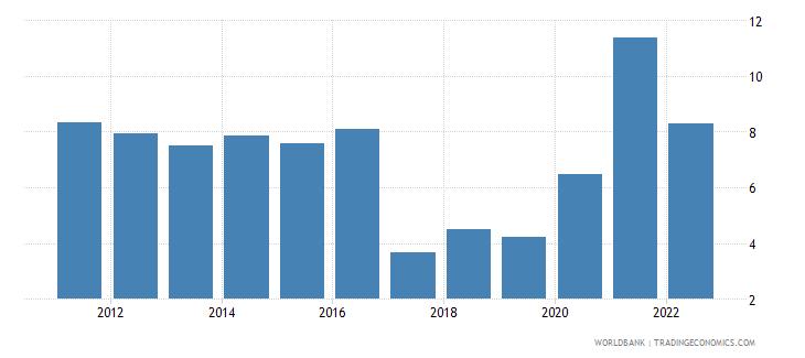 brazil inflation gdp deflator annual percent wb data