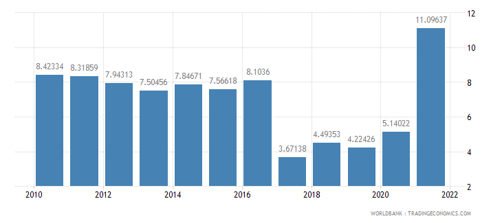 brazil inflation gdp deflator annual percent wb data