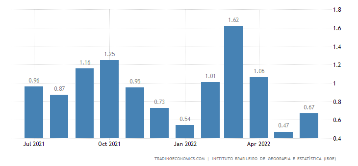 Brazil Inflation Rate MoM