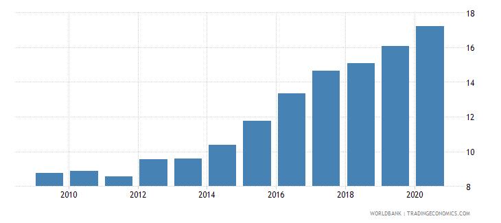 brazil insurance company assets to gdp percent wb data